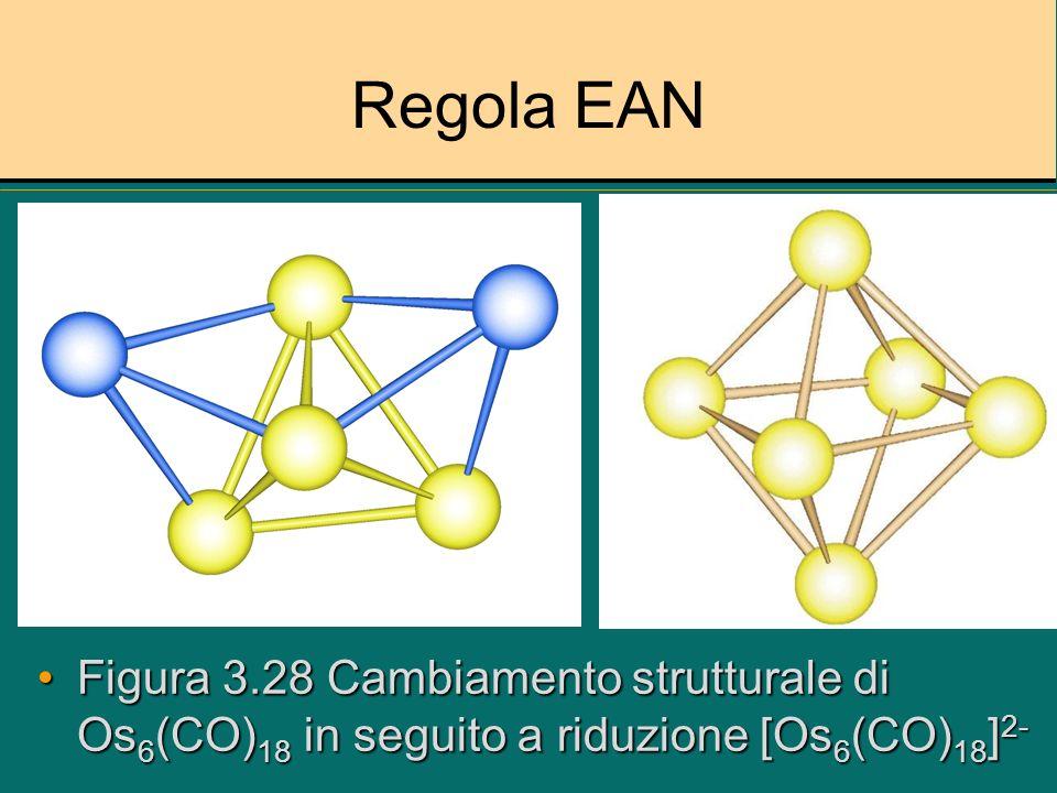 Regola EAN Figura 3.28 Cambiamento strutturale di Os6(CO)18 in seguito a riduzione [Os6(CO)18]2-